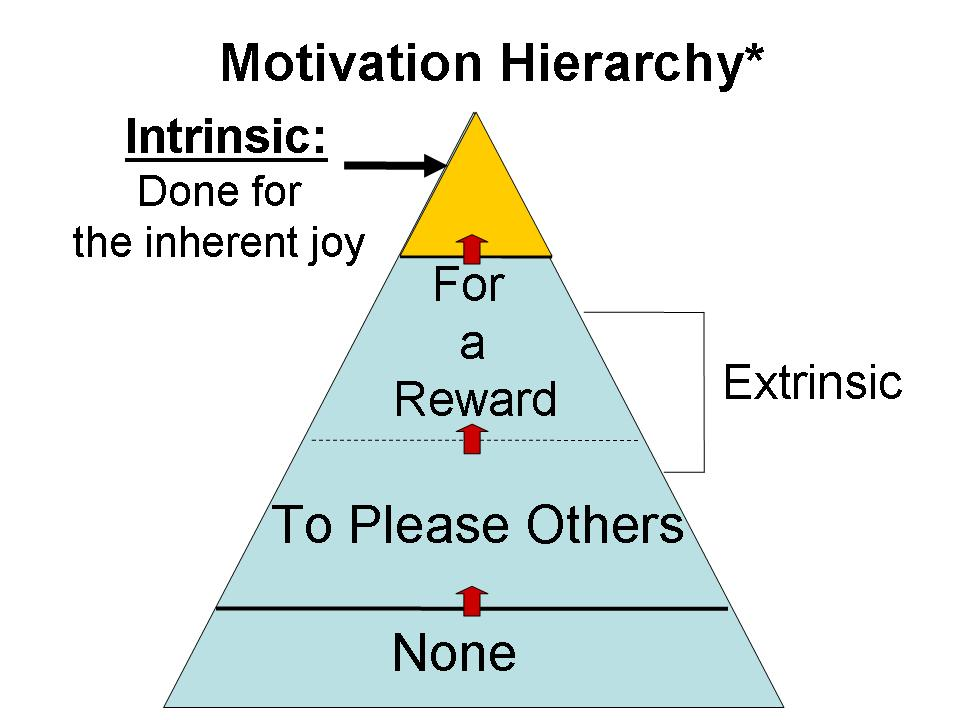 motivation-hierarchy-of-needs