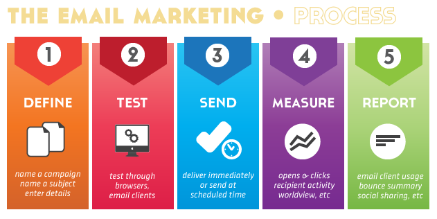the-email-marketing-business-model