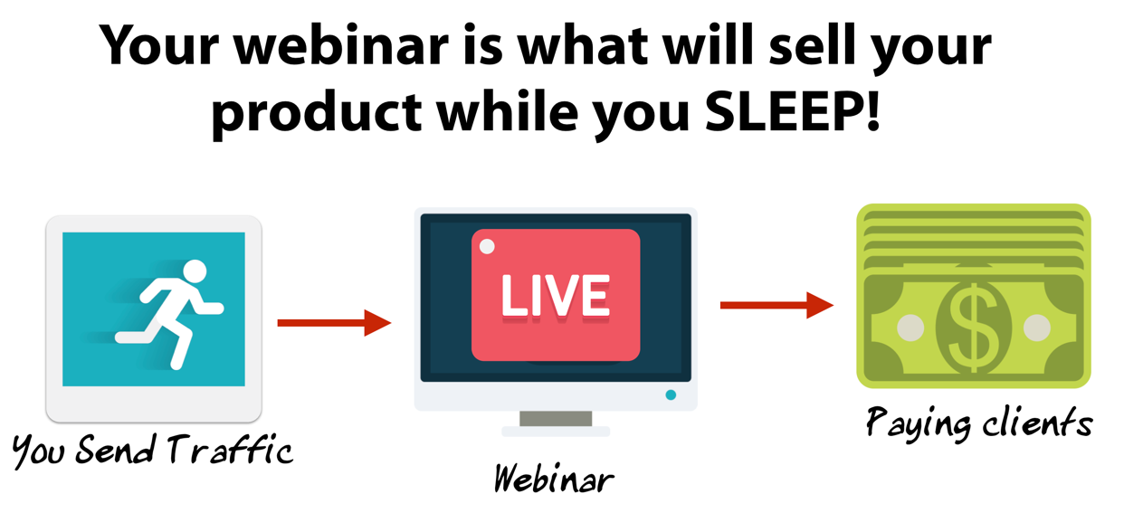 Webinars Increase Sales
